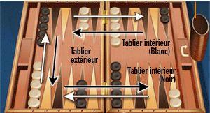tablier au backgammon
